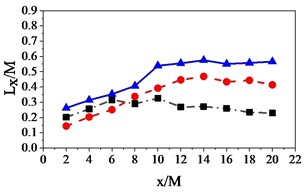 Influence of domain sizes on the turbulence intensity and integral length scale