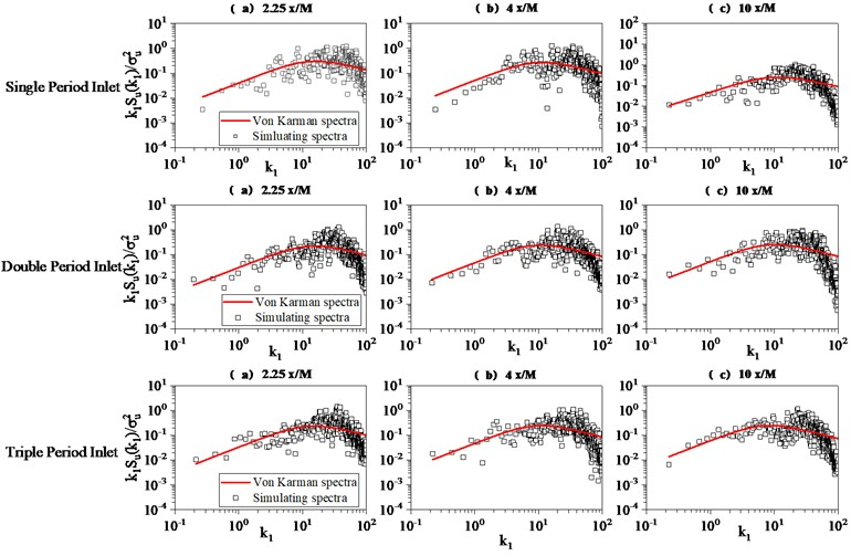 Effect of inlet grid period on the isotropic hypothesis