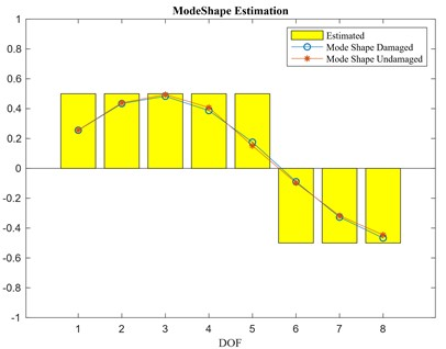 a) First mode shape estimation, b) second mode shape estimation
