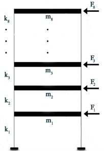 a) Excitation setup, b) waterfall plot
