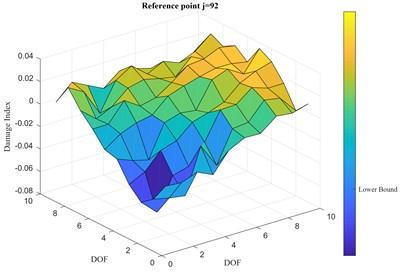Damage index vector, 2-D representation: a) 5 % RMS, b) 10 % RMS