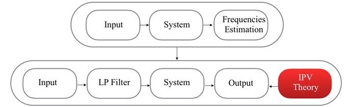 IPV (Wang et al.)