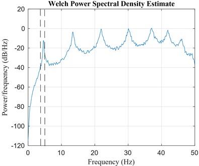a) 8-DOF shear type system, b) spectral analysis for the 1st floor: power spectral density