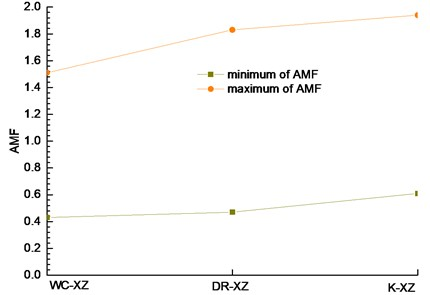 Relationship between amplification factor and excited wave in the vertical direction (z-direction)
