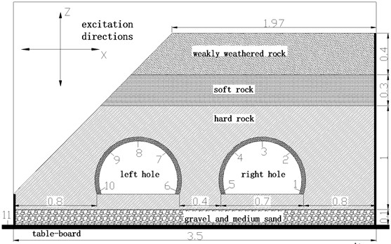 Surrounding rock distribution and sensor layout (unit:m)