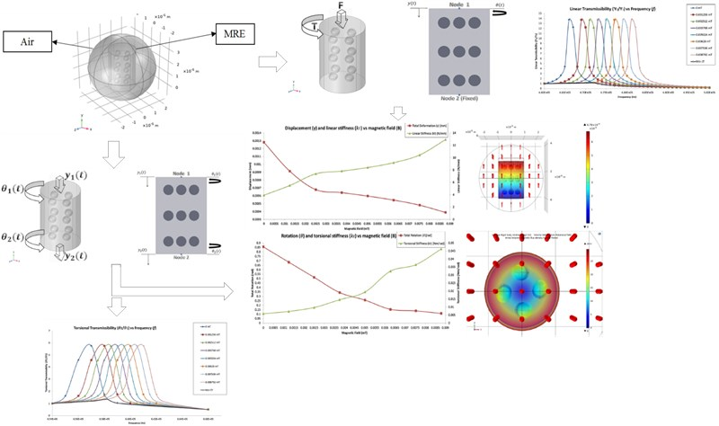 3D numerical modelling and analysis of a magnetorheological elastomer (MRE)