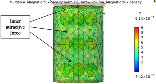 Arrow volume plot showing the inner attractive forces by the magnetic particles