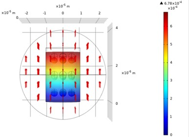 Volume displacement of the MRE for –0.005 N at a magnetic field of a) 0 mT and b) 0.002512 mT