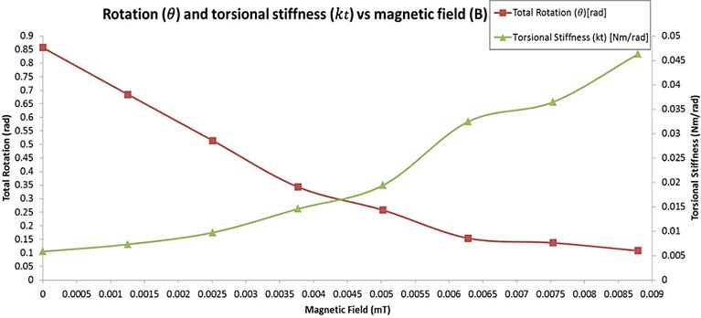 Rotation (about y-axis) and torsional stiffness vs. magnetic field plot