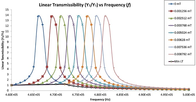 Transmissibility curve for linear amplitude harmonic excitation  at different magnetic field strength