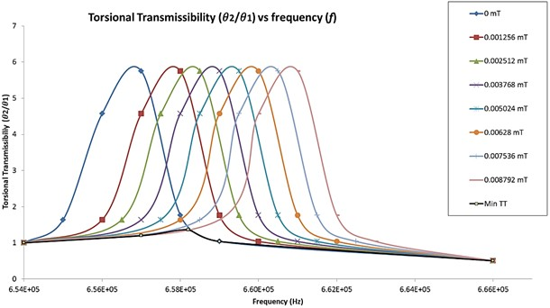 Transmissibility curve for torsional amplitude harmonic excitation  at different magnetic field strength