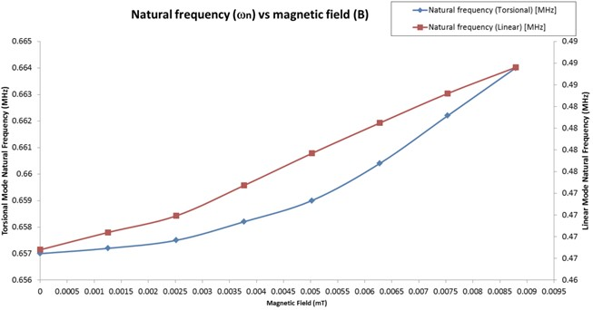 Natural frequency vs magnetic field