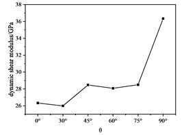 Dynamic shear modulus with θ curve