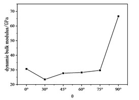 Dynamic bulk modulus  with θ curve
