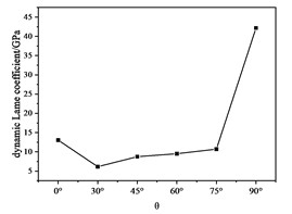 Curve of dynamic Lame coefficient with θ