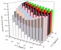 Dynamic Poisson's ratio