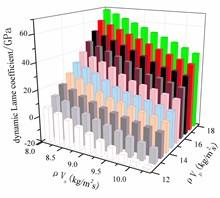 Dynamic Lame coefficient