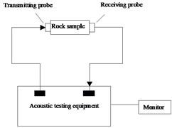 Schematic diagram of the experimental equipment