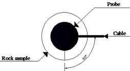Schematic diagram of the polarization angle arrangement