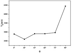 VP vs. θ curve