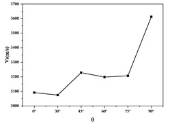 Vs vs. θ curve