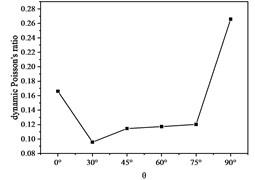 Dynamic Poisson's ratio with θ curve