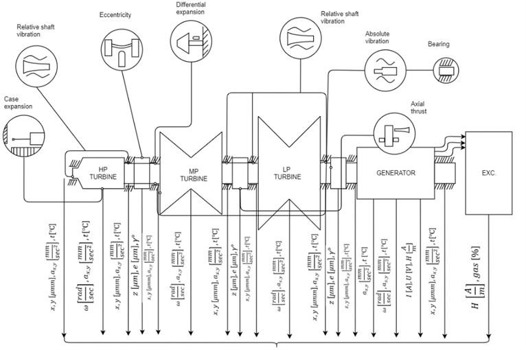 Turbogenerator as a multi-parameter monitoring system