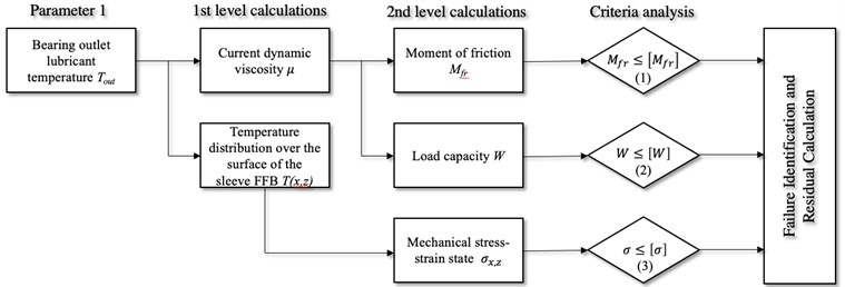 The block diagram of a multicriteria analysis of the operability  of the FFB by a temperature parameter