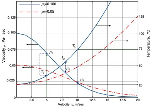 Dynamic viscosity of oils as a function of sliding speed and temperature