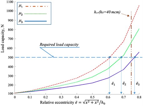 The dependence of the load on the relative eccentricity