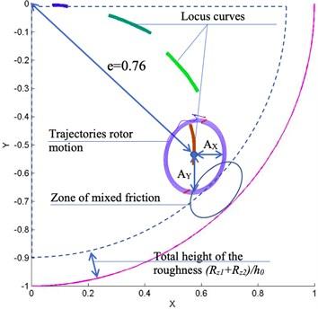Predictive analysis of dynamic characteristics