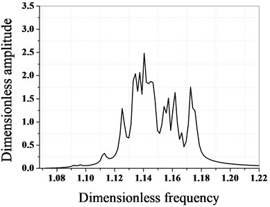 Amplitude frequency characteristics of bladed disk system before and after optimization