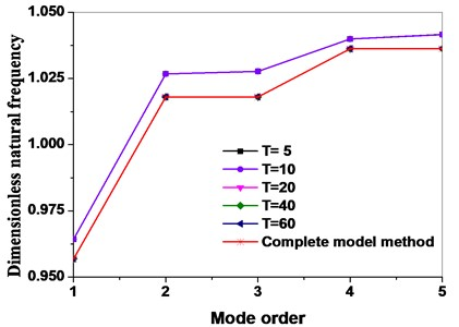 Comparison of complete model method with dynamic reduced order models method  in terms of different mode truncation numbers