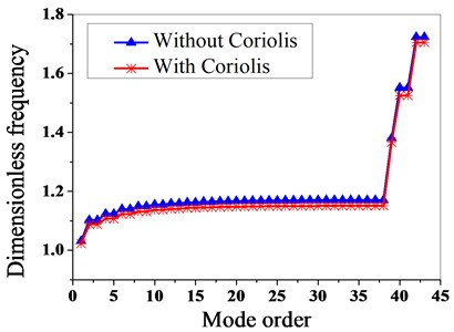 Effect of coriolis force on dynamic frequency