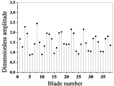Comparison of maximum amplitude of blades before and after optimization