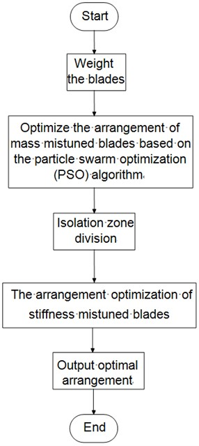 Flow chart of optimization arrangement algorithm for blade mass and stiffness mistuning