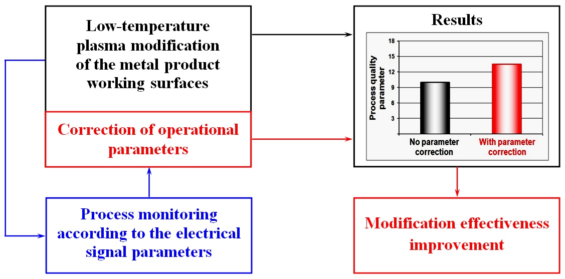 Realization of electrical signal monitoring of metal surface modification by means of low-temperature plasma treatment