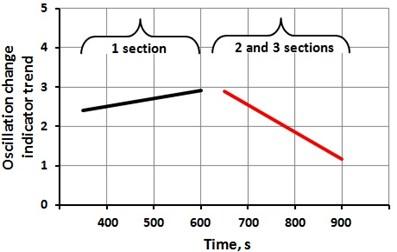 Oscillation trends