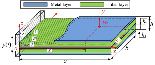 Theoretical model of the FMLs thin plate under cantilever boundary