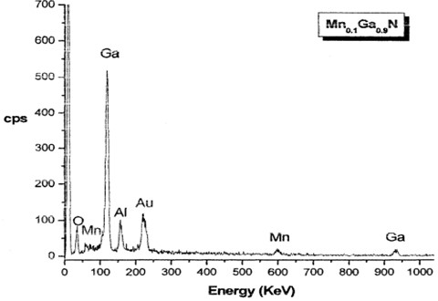 The EDS results of Mn0.1Ga0.9N thin film