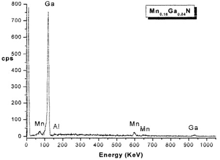 EDS results of Mn0.16Ga0.84N thin film