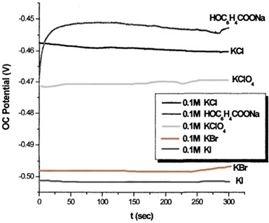 The variation of OCP with time  for Mn0.16Ga0.84N electrode