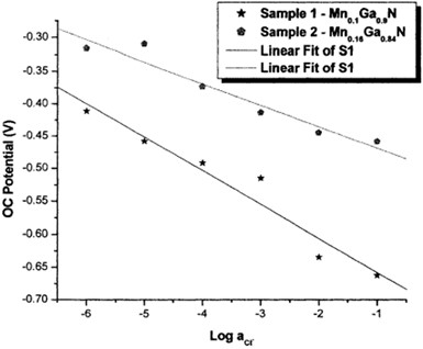 Calibration curve of the Mn0.1Ga0.9N and Mn0.16Ga0.84N in five test electrolytes
