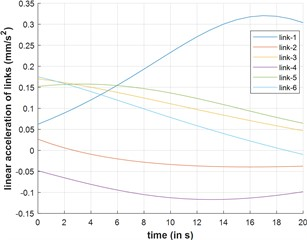 Acceleration and velocity of leg links v/s time
