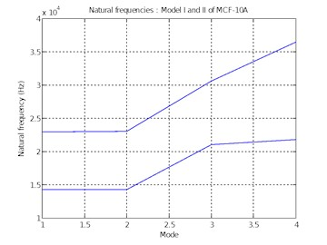 Natural frequencies of  Model I and II of MCF-10A