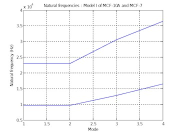 Natural frequencies of  Model I of MCF-10A and MCF-7
