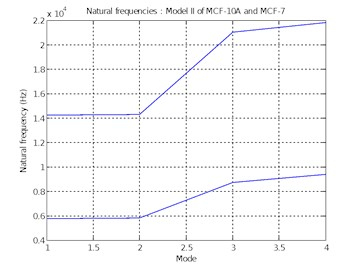 Natural frequencies of  Model II of MCF-10A and MCF-7