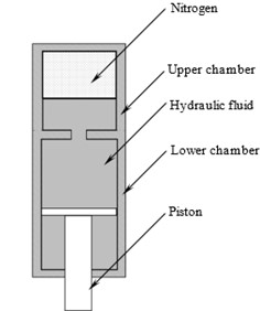 Schematic diagram of an oleo  pneumatic shock strut