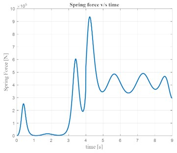 Variation of spring force with time