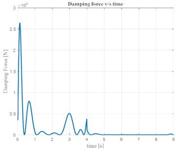 Variation of damping force with time